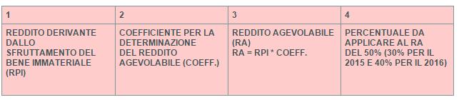 Patent box tabella 1_SIB