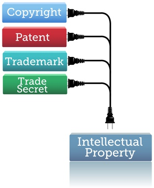 Intellectual property: copyright, patent, trademark, trade secret