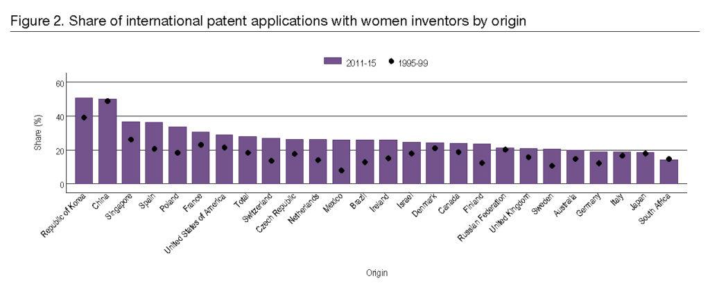 donne e brevetti statistiche