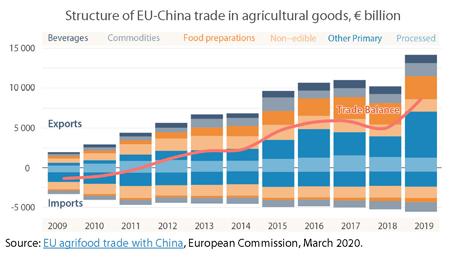 Esportazioni agroalimentare UE